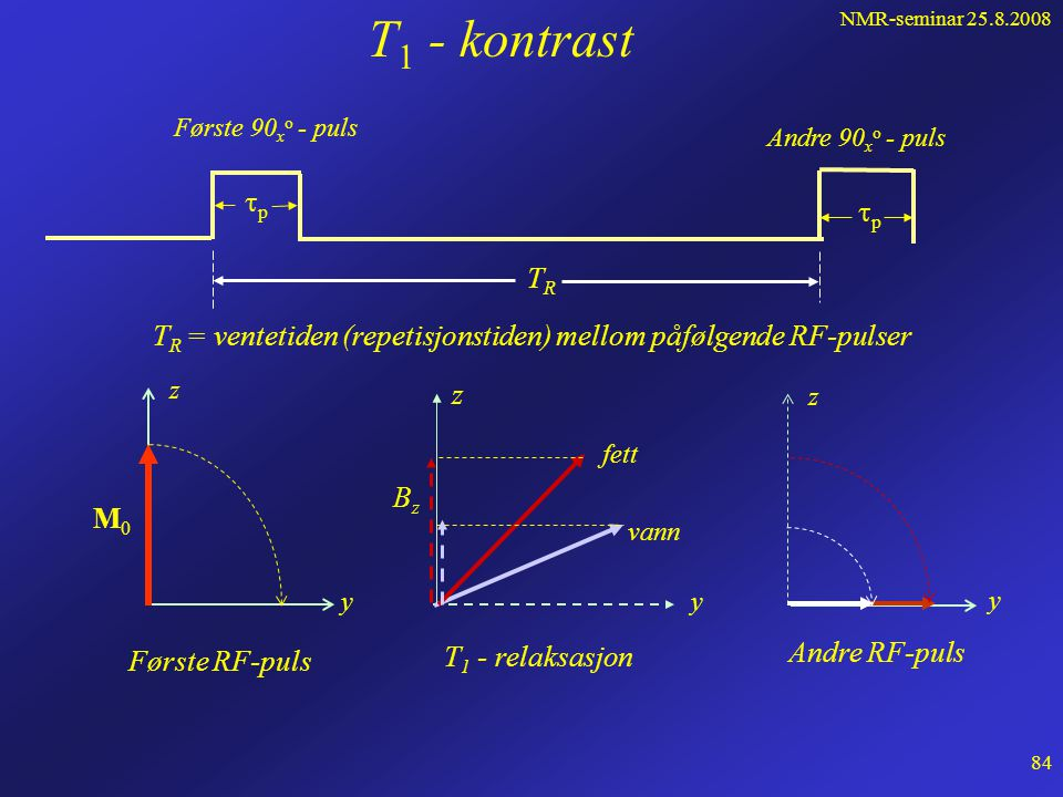 NMR-seminar 25.8.2008 83 z y M0M0 90 x o - puls t M z Relaksasjonskurve Fett z y T 1 - relaksasjon M z z y M0M0 90 x o - puls t M z Relaksasjonskurve Vann z y T 1 - relaksasjon M z