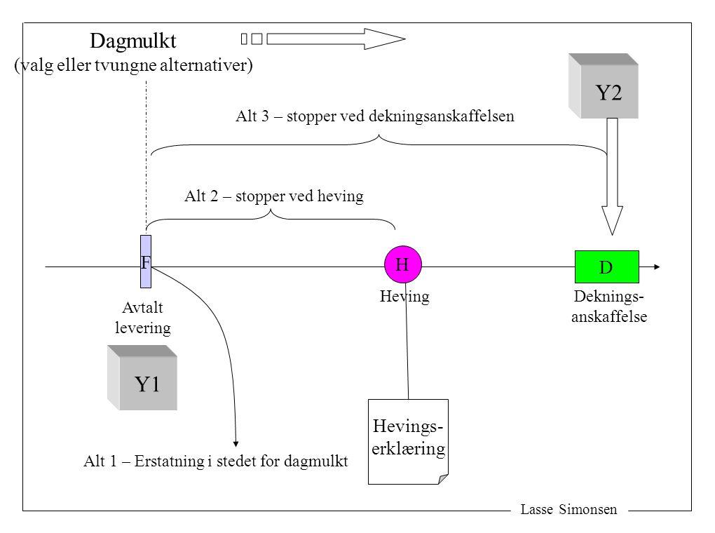 Lasse Simonsen F H Heving Avtalt levering D Y2 Hevings- erklæring Alt 2 – stopper ved heving Alt 3 – stopper ved dekningsanskaffelsen Dagmulkt (valg e
