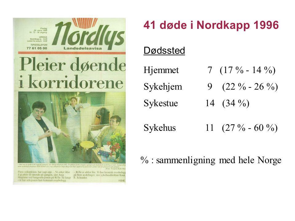 41 døde i Nordkapp 1996 Dødssted Hjemmet 7 (17 % - 14 %) Sykehjem 9 (22 % - 26 %) Sykestue 14 (34 %) Sykehus 11 (27 % - 60 %) % : sammenligning med he