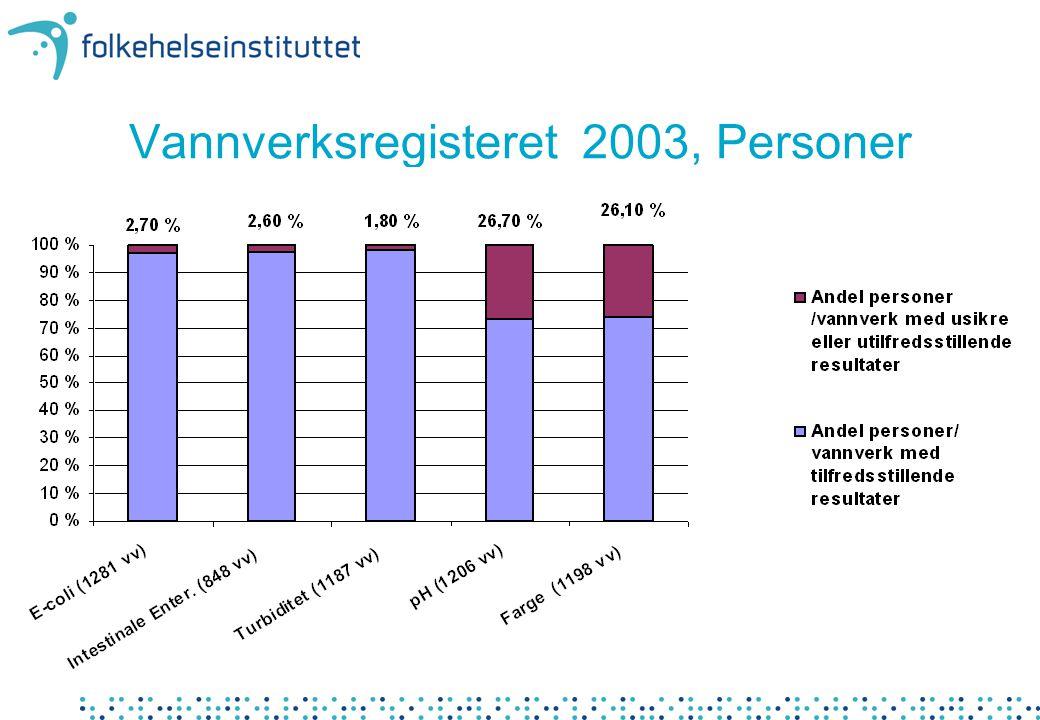 Vannverksregisteret 2003, Personer