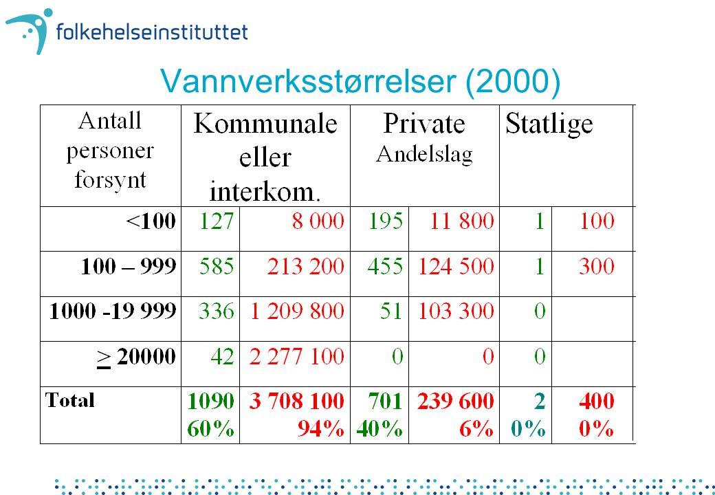 Vannverksstørrelser (2000)