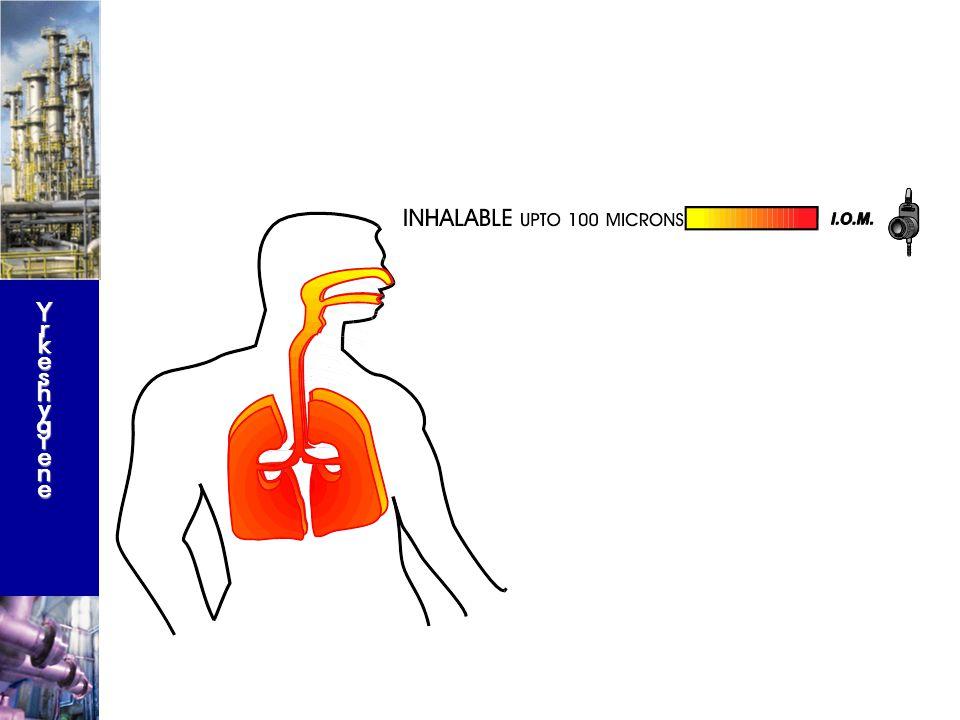 YrkeshygieneYrkeshygieneYrkeshygieneYrkeshygiene (PM 10) ISO/CEN Konvensjon