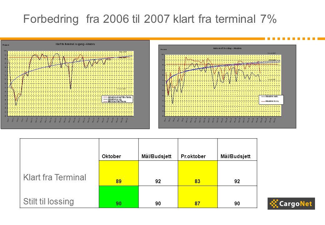 Forbedring fra 2006 til 2007 klart fra terminal 7% Klart fra Terminal Stilt til lossing OktoberMål/BudsjettPr.oktoberMål/Budsjett 89928392 90 8790