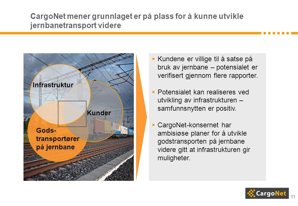 11 Gods- transportører på jernbane Kunder Infrastruktur  Kundene er villige til å satse på bruk av jernbane – potensialet er verifisert gjennom flere