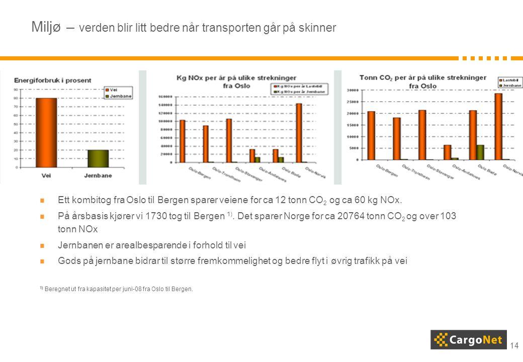 14 Miljø – verden blir litt bedre når transporten går på skinner  Ett kombitog fra Oslo til Bergen sparer veiene for ca 12 tonn CO 2 og ca 60 kg NOx.