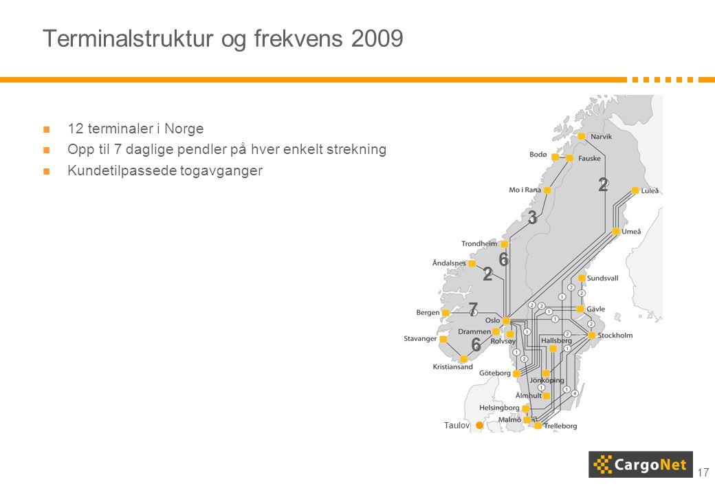 17 Terminalstruktur og frekvens 2009  12 terminaler i Norge  Opp til 7 daglige pendler på hver enkelt strekning  Kundetilpassede togavganger 7 2 6