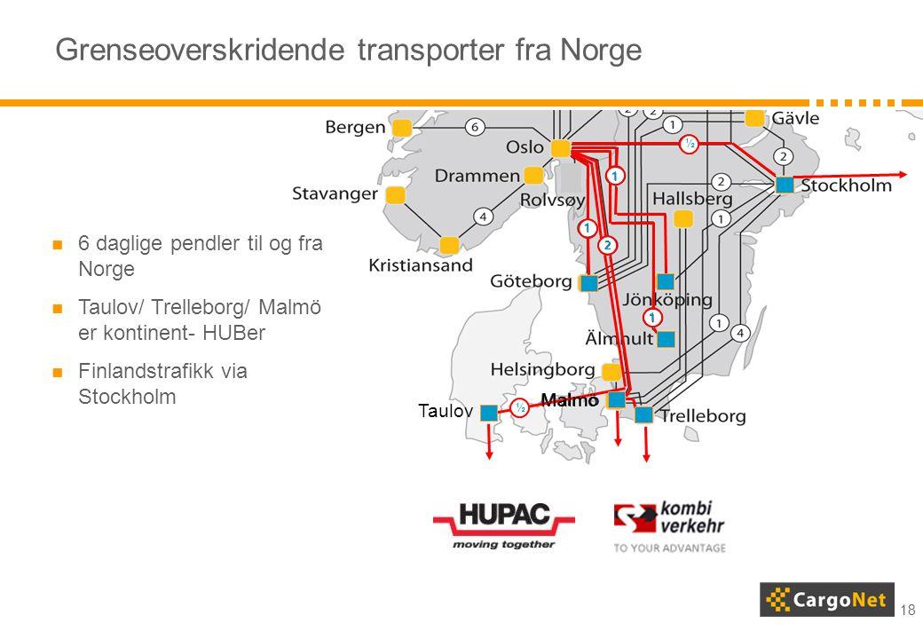 18 Grenseoverskridende transporter fra Norge 1 1 1 ½ 2 Taulov ½ Malmö  6 daglige pendler til og fra Norge  Taulov/ Trelleborg/ Malmö er kontinent- H