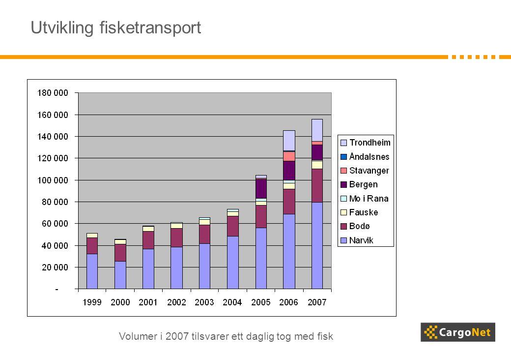 Utvikling fisketransport Volumer i 2007 tilsvarer ett daglig tog med fisk