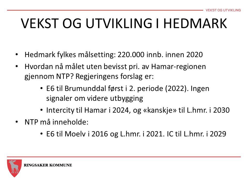 VEKST OG UTVIKLING I HEDMARK • Hedmark fylkes målsetting: 220.000 innb. innen 2020 • Hvordan nå målet uten bevisst pri. av Hamar-regionen gjennom NTP?