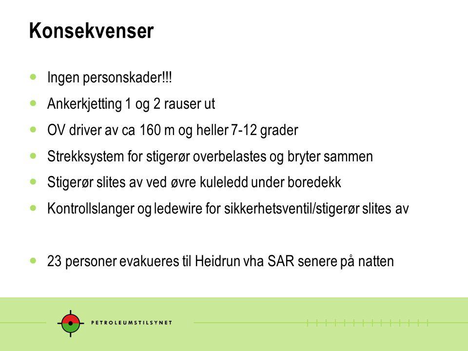 Konsekvenser  Ingen personskader!!!  Ankerkjetting 1 og 2 rauser ut  OV driver av ca 160 m og heller 7-12 grader  Strekksystem for stigerør overbe