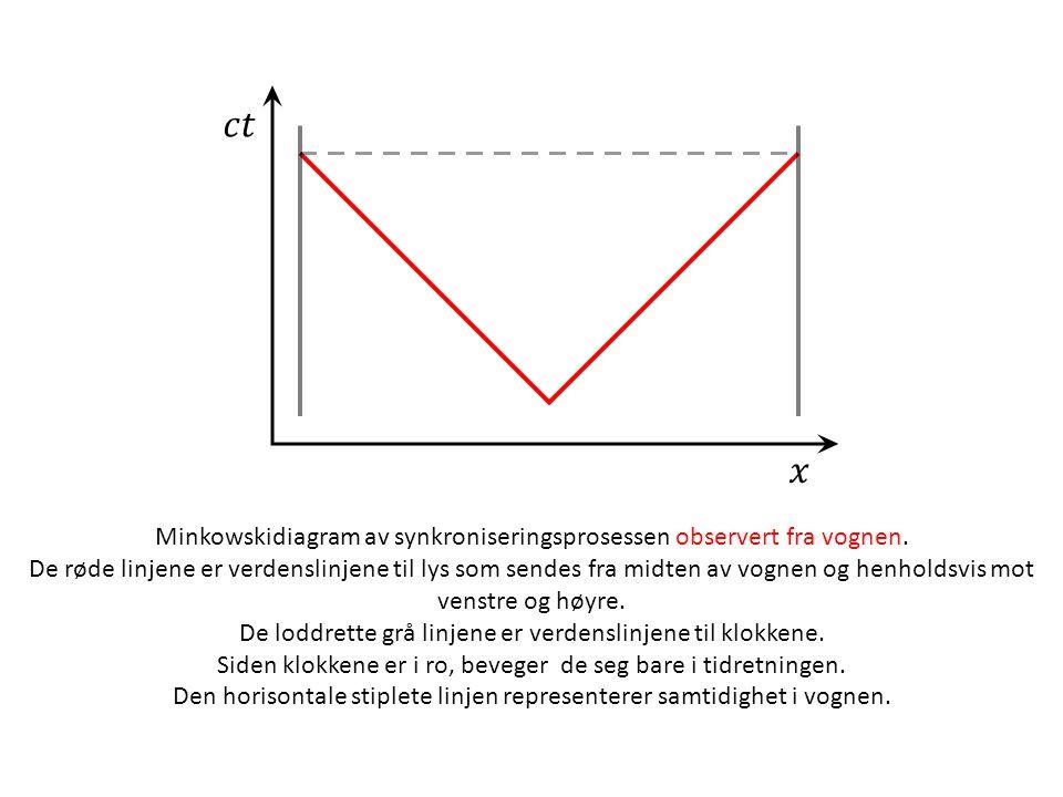 Minkowskidiagram av synkroniseringsprosessen observert fra vognen. De røde linjene er verdenslinjene til lys som sendes fra midten av vognen og henhol