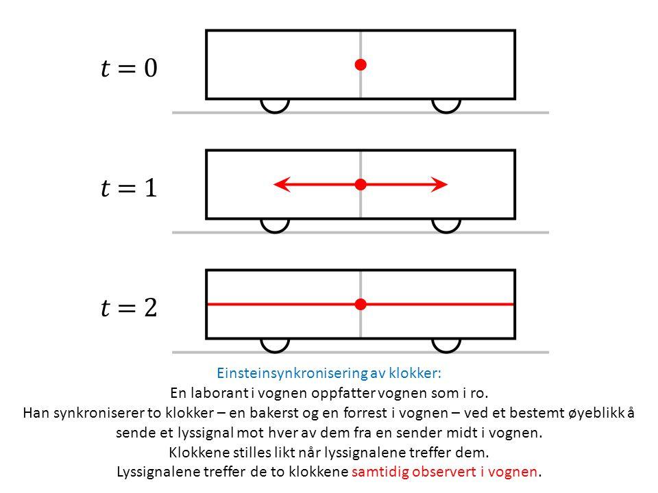 Einsteinsynkronisering av klokker: En laborant i vognen oppfatter vognen som i ro. Han synkroniserer to klokker – en bakerst og en forrest i vognen –