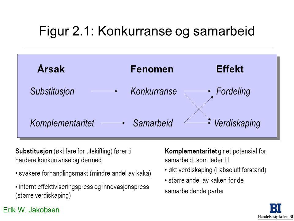 Erik W. Jakobsen Figur 2.1: Konkurranse og samarbeid Konkurranse Samarbeid EffektÅrsakFenomen Erik W. Jakobsen Substitusjon Verdiskaping Fordeling Kom