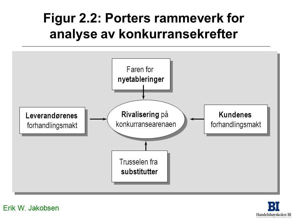 Figur 2.3 Analyse av konkurranse og samarbeid - co-opetition KONKURRENTER OSS KUNDERLEVERANDØRER KOMPLEMENTØRER Erik W.