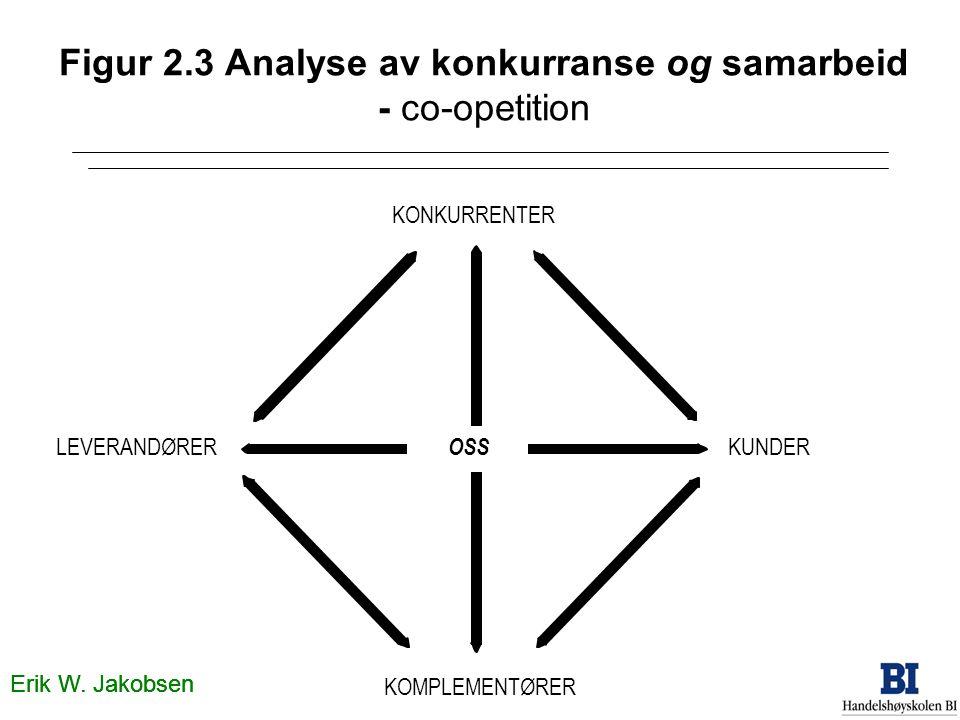 Figur 2.3 Analyse av konkurranse og samarbeid - co-opetition KONKURRENTER OSS KUNDERLEVERANDØRER KOMPLEMENTØRER Erik W. Jakobsen