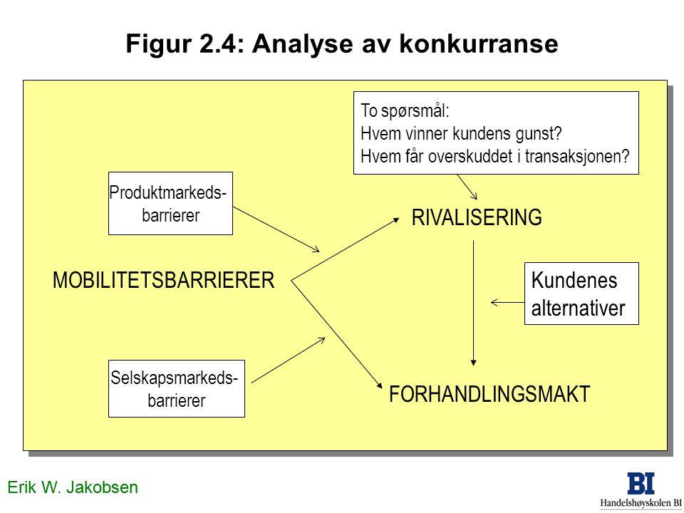 Figur 2.4: Analyse av konkurranse MOBILITETSBARRIERER RIVALISERING FORHANDLINGSMAKT Selskapsmarkeds- barrierer Produktmarkeds- barrierer To spørsmål: