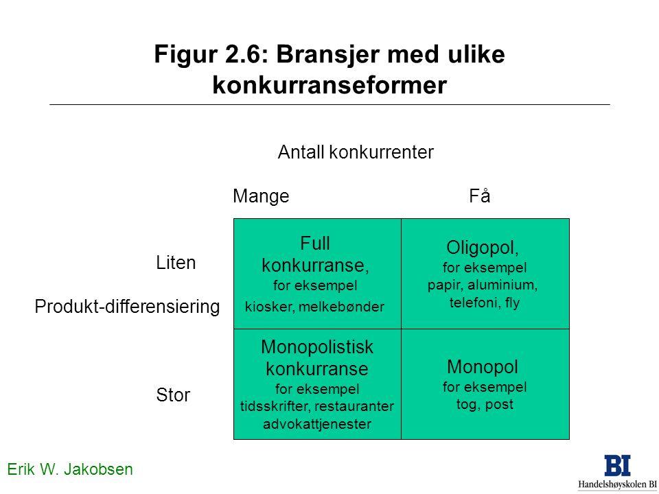 Erik W. Jakobsen Figur 2.6: Bransjer med ulike konkurranseformer Full konkurranse, for eksempel kiosker, melkebønder Monopol for eksempel tog, post Ol