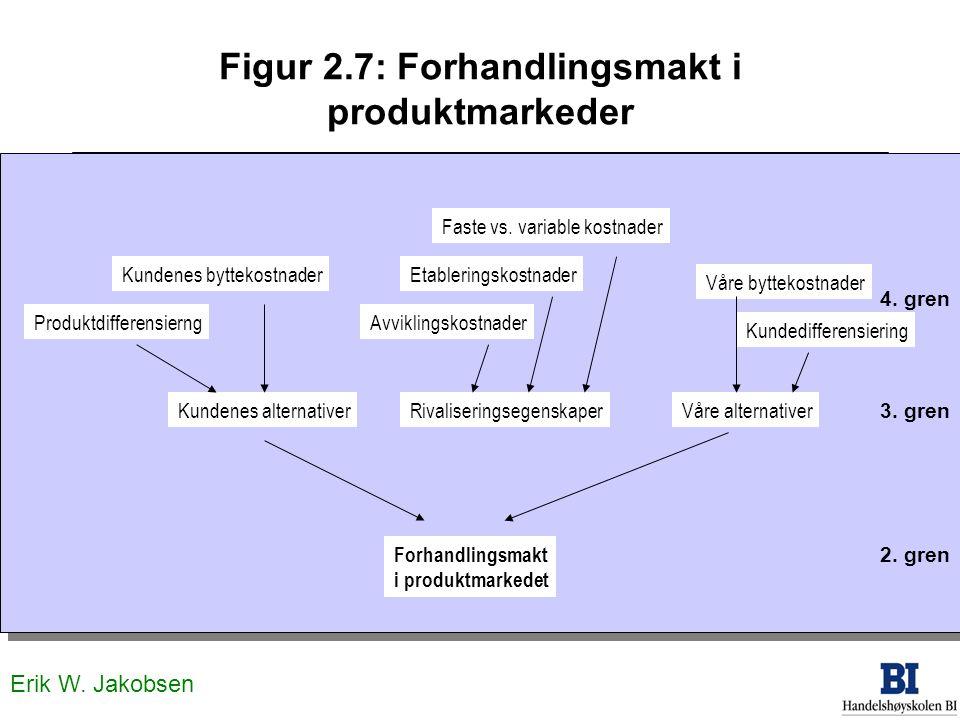 Erik W. Jakobsen Figur 2.7: Forhandlingsmakt i produktmarkeder Kundenes alternativerVåre alternativer Forhandlingsmakt i produktmarkedet Rivaliserings