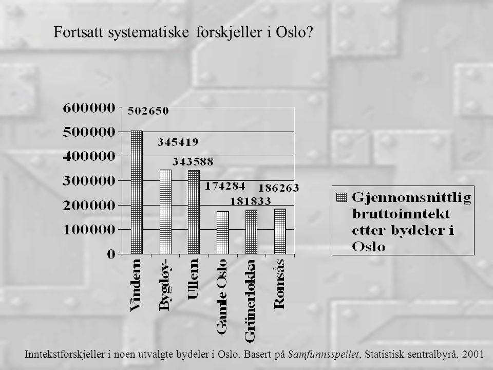 Fortsatt systematiske forskjeller i Oslo. Inntekstforskjeller i noen utvalgte bydeler i Oslo.