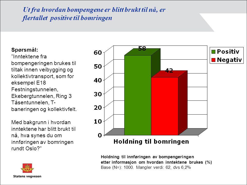 Vurdering av endring i trafikale forhold og miljø som følge av (inntekter fra) bomringen Bedre fremkommelighet med bil (%) Gjennomsnitt skala 1 – 4, 2003 - 2004 Helt uenigHelt enig Tiltak som gir bedre bymiljø (%) Bedre kollektivtilbud (%)