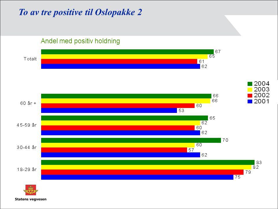 To av tre positive til Oslopakke 2 Andel med positiv holdning