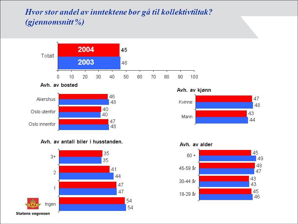 Støtte til forlengelse av bomringen under gitte forutsetninger, 2004 'Det er vedtatt at bomringen skal fjernes ved årsskiftet 2007/2008.
