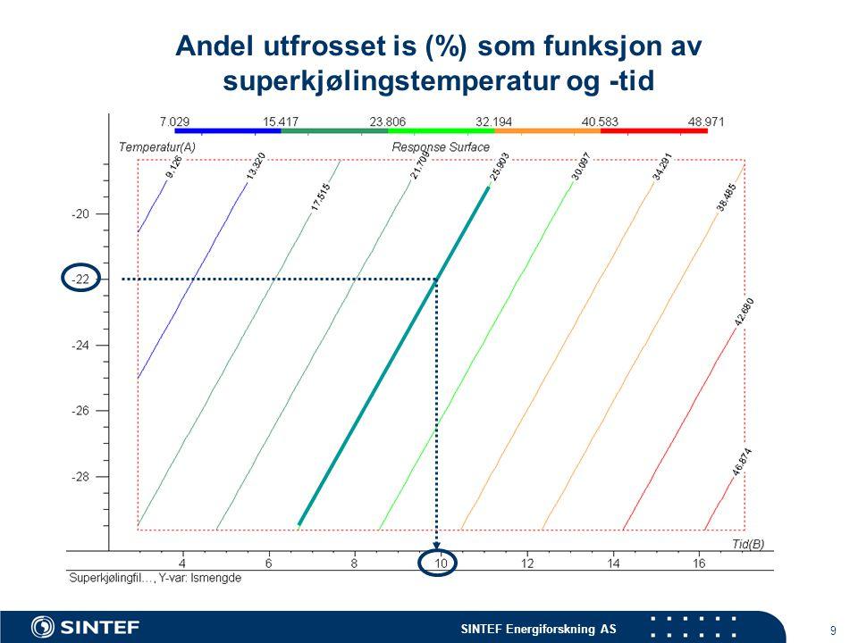 9 Andel utfrosset is (%) som funksjon av superkjølingstemperatur og -tid