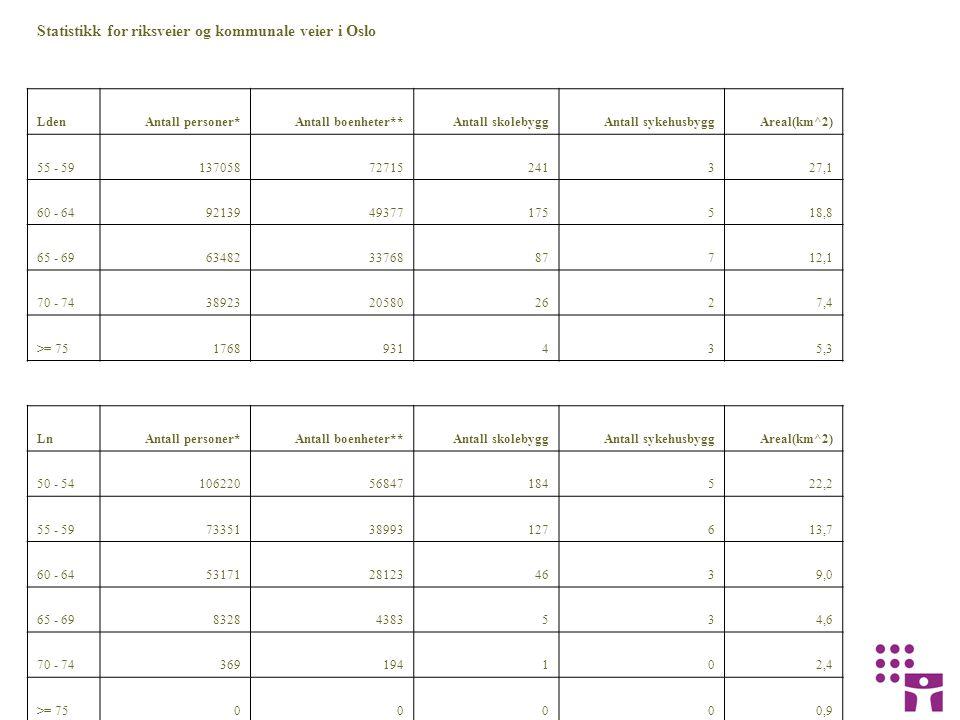 Statistikk for riksveier og kommunale veier i Oslo LdenAntall personer*Antall boenheter**Antall skolebyggAntall sykehusbyggAreal(km^2) 55 - 5913705872715241327,1 60 - 649213949377175518,8 65 - 69634823376887712,1 70 - 7438923205802627,4 >= 751768931435,3 LnAntall personer*Antall boenheter**Antall skolebyggAntall sykehusbyggAreal(km^2) 50 - 5410622056847184522,2 55 - 597335138993127613,7 60 - 6453171281234639,0 65 - 6983284383534,6 70 - 74369194102,4 >= 7500000,9 * Antall personer innbefatter personer som bor i boliger, fengsler, militærforlegninger, sykehjem, bo- og omsorgssenter.