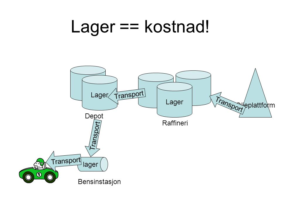Lager == kostnad! lager Lager Depot Raffineri Bensinstasjon Oljeplattform Transport