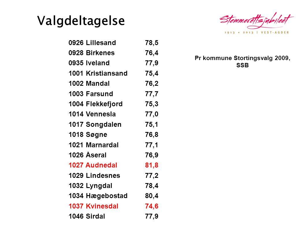 Valgdeltagelse 0926 Lillesand78,5 0928 Birkenes76,4 0935 Iveland77,9 1001 Kristiansand75,4 1002 Mandal76,2 1003 Farsund77,7 1004 Flekkefjord75,3 1014