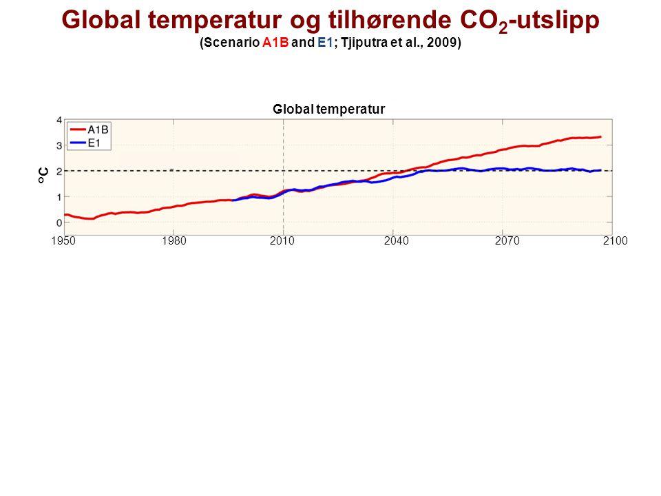 Global temperatur og tilhørende CO 2 -utslipp (Scenario A1B and E1; Tjiputra et al., 2009) 1950 1980 2010 2040 2070 2100 Time (yr) Gt-C yr -1 °C Globa
