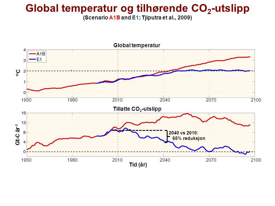 1950 1980 2010 2040 2070 2100 Tid (år) Gt-C år -1 °C Tillatte CO 2 -utslipp 1950 1980 2010 2040 2070 2100 2040 vs 2010: 65% reduksjon Global temperatu