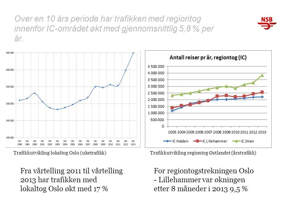 Over en 10 års periode har trafikken med regiontog innenfor IC-området økt med gjennomsnittlig 5,8 % per år. Trafikkutvikling lokaltog Oslo (uketrafik