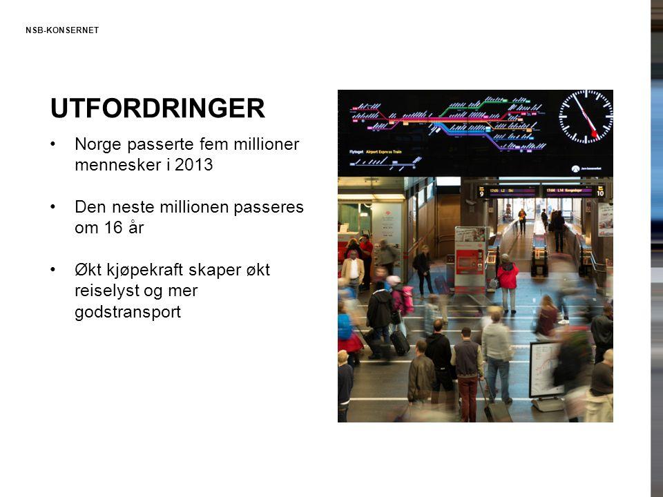 NSB-KONSERNET UTFORDRINGER •Norge passerte fem millioner mennesker i 2013 •Den neste millionen passeres om 16 år •Økt kjøpekraft skaper økt reiselyst