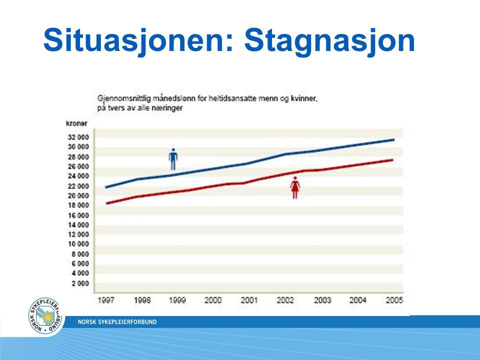 Situasjonen: Stagnasjon