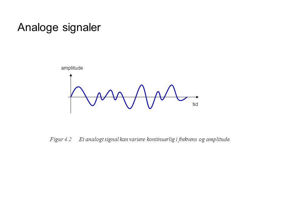 Digitale signaler tid U (V) 1,5 3,0 4,5 6,0 0 01 10 11 00 kode Figur 4.3Et digitalt signalkjennetegnes ved at det har et endelig antall nivåer.
