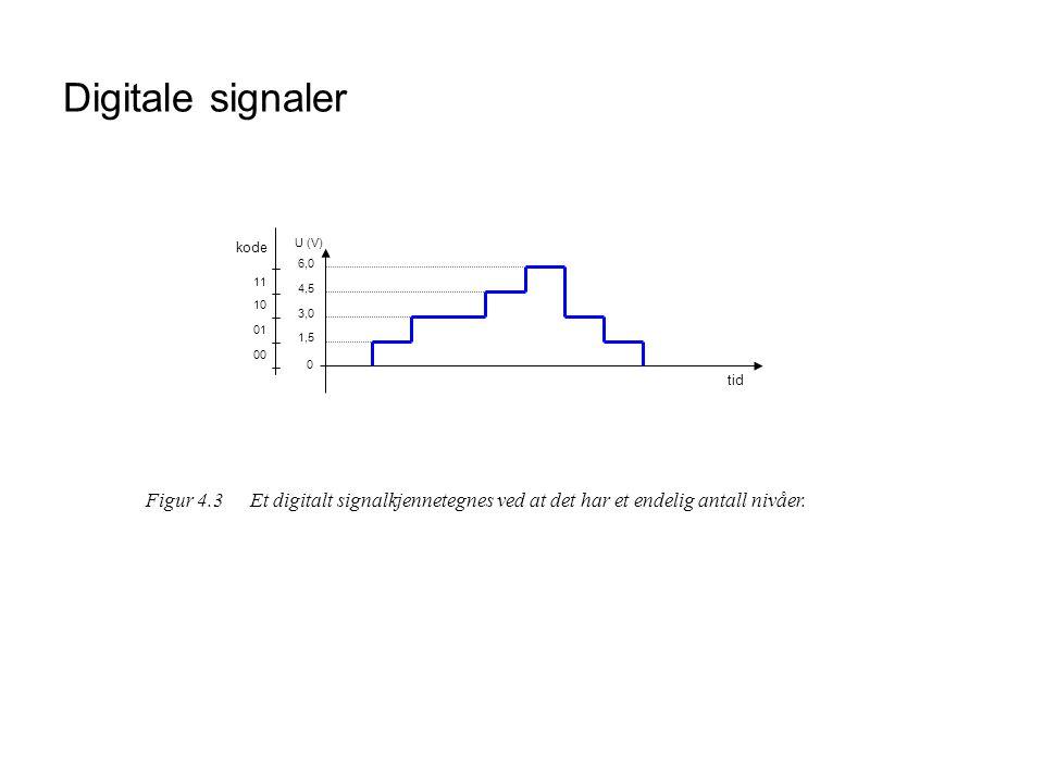 Seriell overføring 111100000Overførte data Sendt signal tid + U – U Figur 4.13Overføring av binære data serielt.