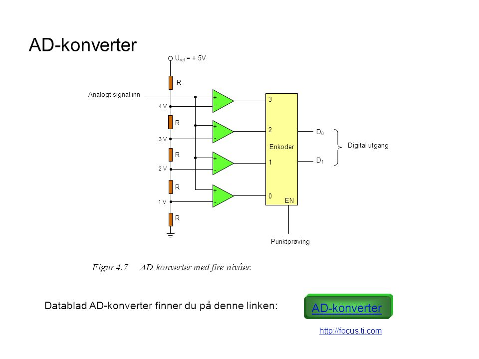 DA-konverter R + - U ref 2R 4R 8R S0S0 S1S1 S2S2 S3S3 2020 2121 2 2323 R1R1 U ut Figur 4.8Digital til analog konverter (DA-konverter).