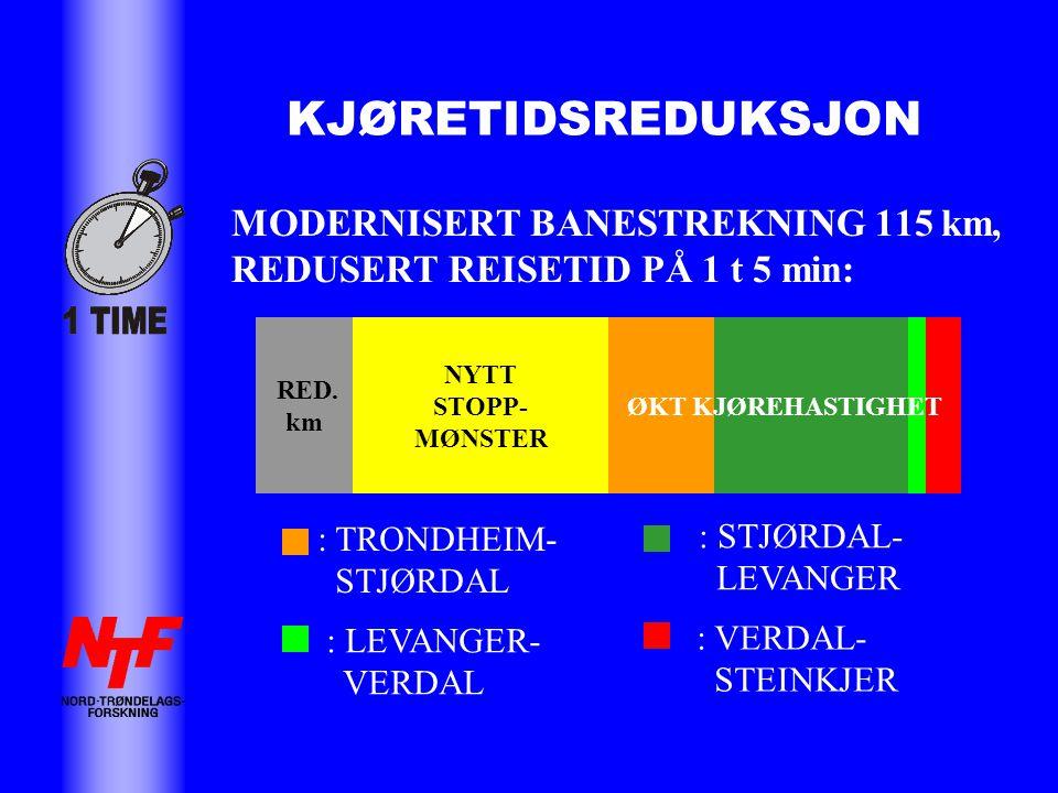 KJØRETIDSREDUKSJON MODERNISERT BANESTREKNING 115 km, REDUSERT REISETID PÅ 1 t 5 min: NYTT STOPP- MØNSTER RED.