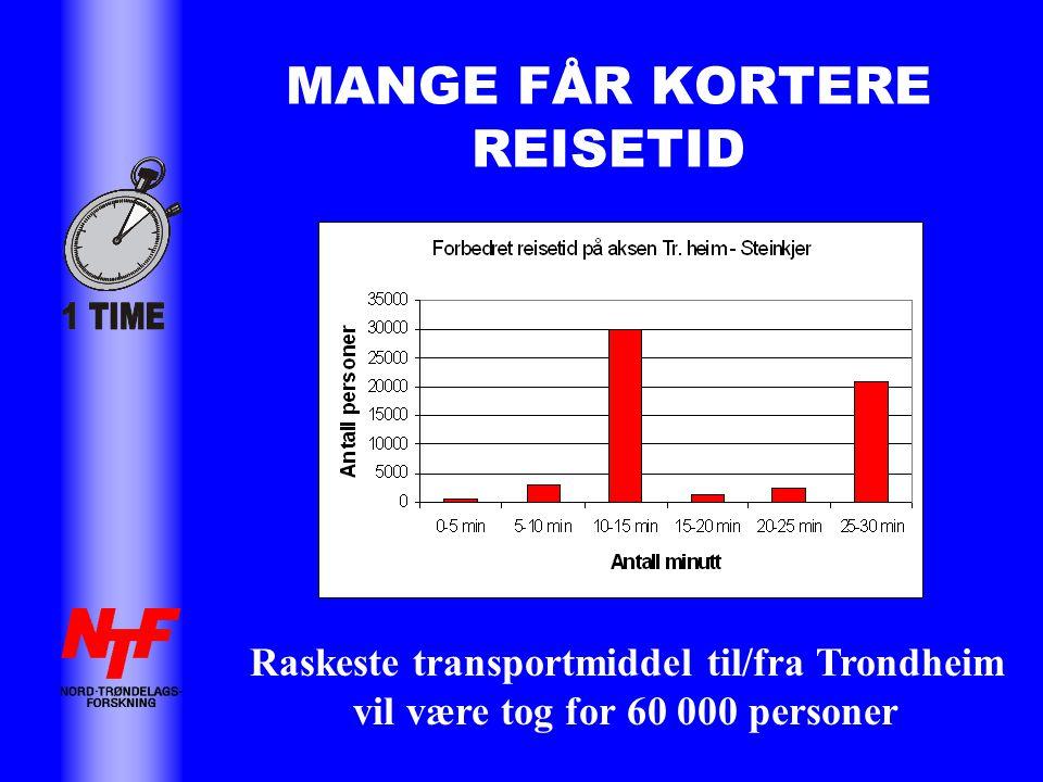 MANGE FÅR KORTERE REISETID Raskeste transportmiddel til/fra Trondheim vil være tog for 60 000 personer