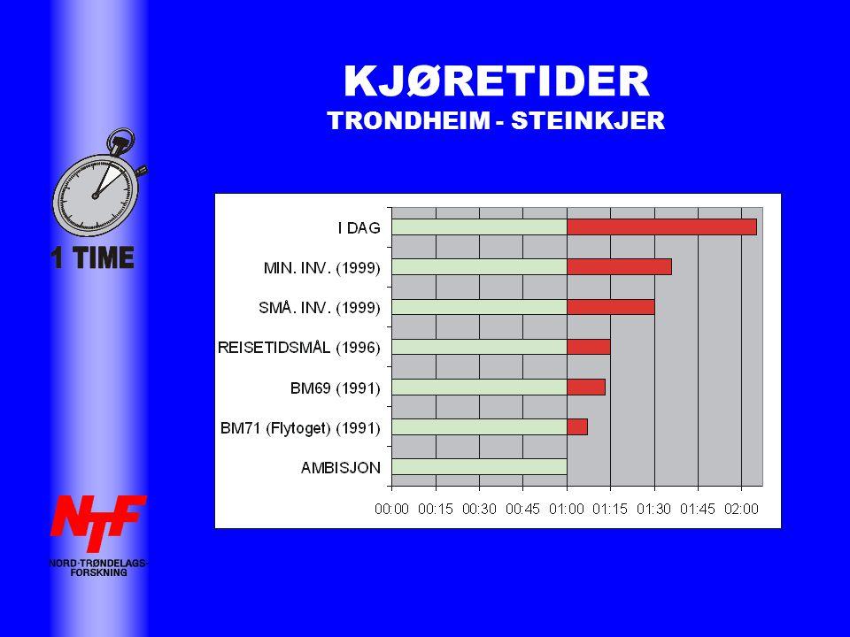 KJØRETIDER TRONDHEIM - STEINKJER