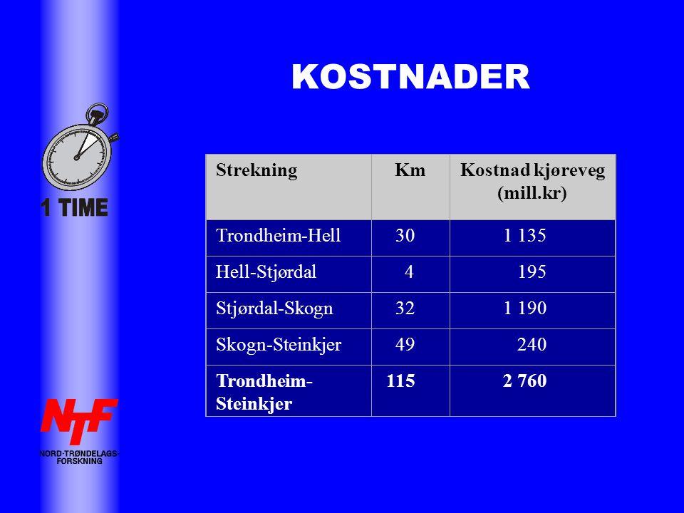 KOSTNADER StrekningKmKostnad kjøreveg (mill.kr) Trondheim-Hell 30 1 135 Hell-Stjørdal 4 195 Stjørdal-Skogn 32 1 190 Skogn-Steinkjer 49 240 Trondheim- Steinkjer 115 2 760