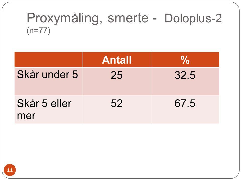 Proxymåling, smerte - Doloplus-2 (n=77) Antall% Skår under 52532.5 Skår 5 eller mer 5267.5 11