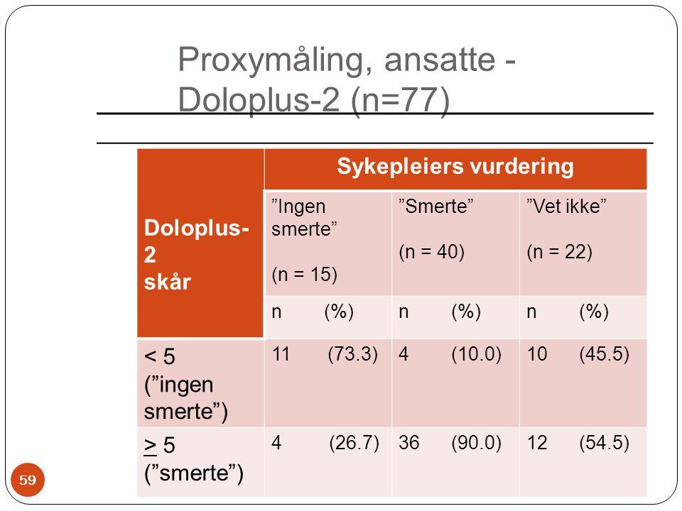 """Proxymåling, ansatte - Doloplus-2 (n=77) Doloplus- 2 skår Sykepleiers vurdering """"Ingen smerte"""" (n = 15) """"Smerte"""" (n = 40) """"Vet ikke"""" (n = 22) n (%) <"""