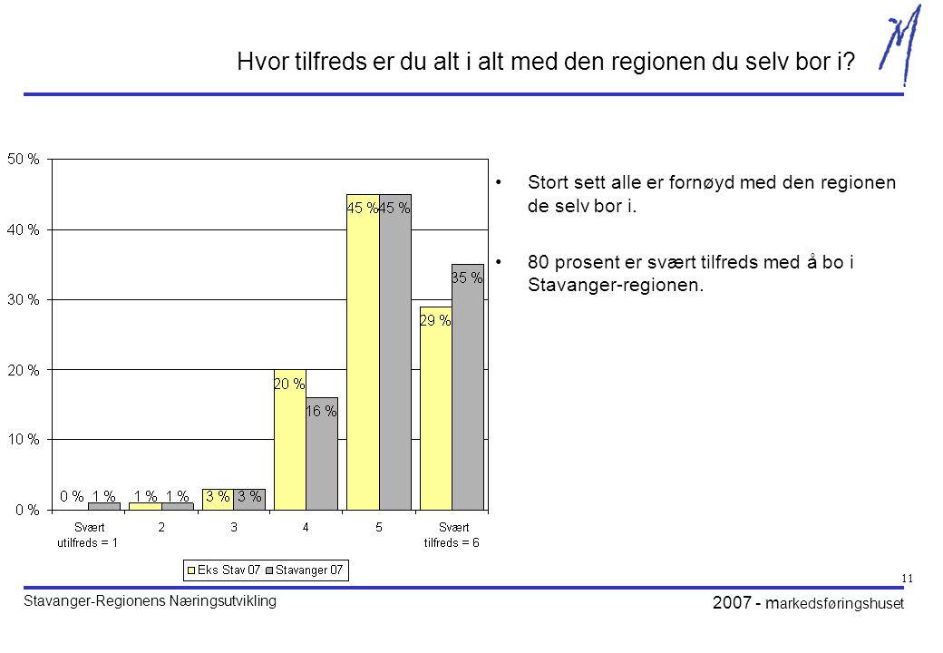 Stavanger-Regionens Næringsutvikling 2007 - m arkedsføringshuset 11 Hvor tilfreds er du alt i alt med den regionen du selv bor i.