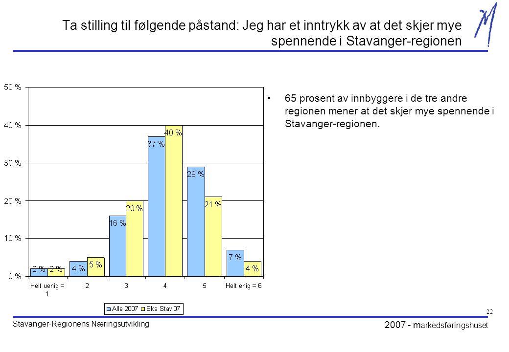 Stavanger-Regionens Næringsutvikling 2007 - m arkedsføringshuset 22 Ta stilling til følgende påstand: Jeg har et inntrykk av at det skjer mye spennende i Stavanger-regionen •65 prosent av innbyggere i de tre andre regionen mener at det skjer mye spennende i Stavanger-regionen.