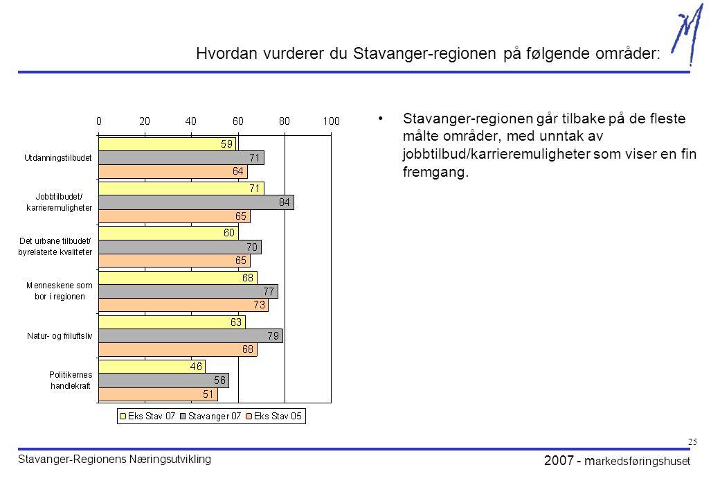 Stavanger-Regionens Næringsutvikling 2007 - m arkedsføringshuset 25 Hvordan vurderer du Stavanger-regionen på følgende områder: •Stavanger-regionen går tilbake på de fleste målte områder, med unntak av jobbtilbud/karrieremuligheter som viser en fin fremgang.