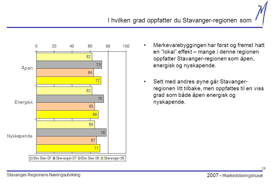 Stavanger-Regionens Næringsutvikling 2007 - m arkedsføringshuset 26 I hvilken grad oppfatter du Stavanger-regionen som •Merkevarebyggingen har først og fremst hatt en lokal effekt – mange i denne regionen oppfatter Stavanger-regionen som åpen, energisk og nyskapende.