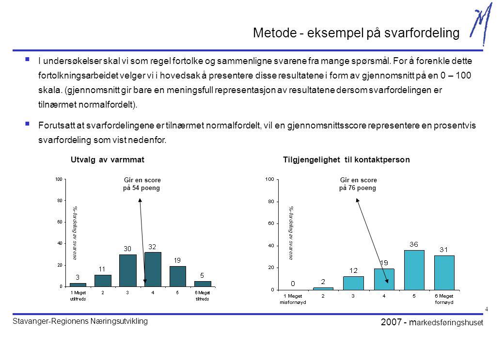 Stavanger-Regionens Næringsutvikling 2007 - m arkedsføringshuset 4 Gir en score på 54 poeng Utvalg av varmmat Metode - eksempel på svarfordeling  I undersøkelser skal vi som regel fortolke og sammenligne svarene fra mange spørsmål.