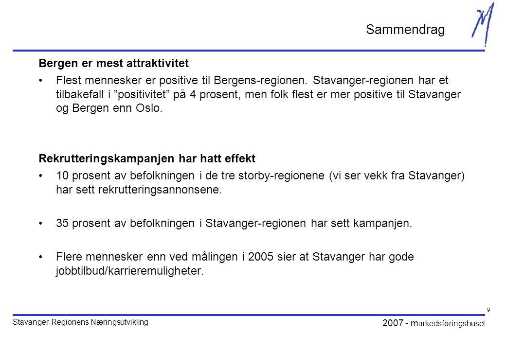Stavanger-Regionens Næringsutvikling 2007 - m arkedsføringshuset 10 Sammendrag Dårligere evaluering av Stavanger-regionen enn i 2005 – med unntak av jobbtilbud/karrieremuligheter •Stavanger-regionen går tilbake på de fleste målte områder, med unntak av jobbtilbud/karrieremuligheter som viser en markant fremgang.